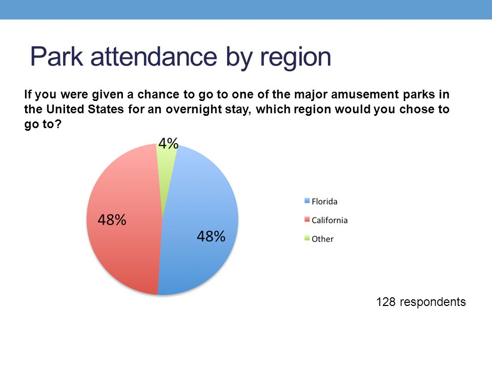 Park attendance by region 128 respondents If you were given a chance to go to one of the major amusement parks in the United States for an overnight s