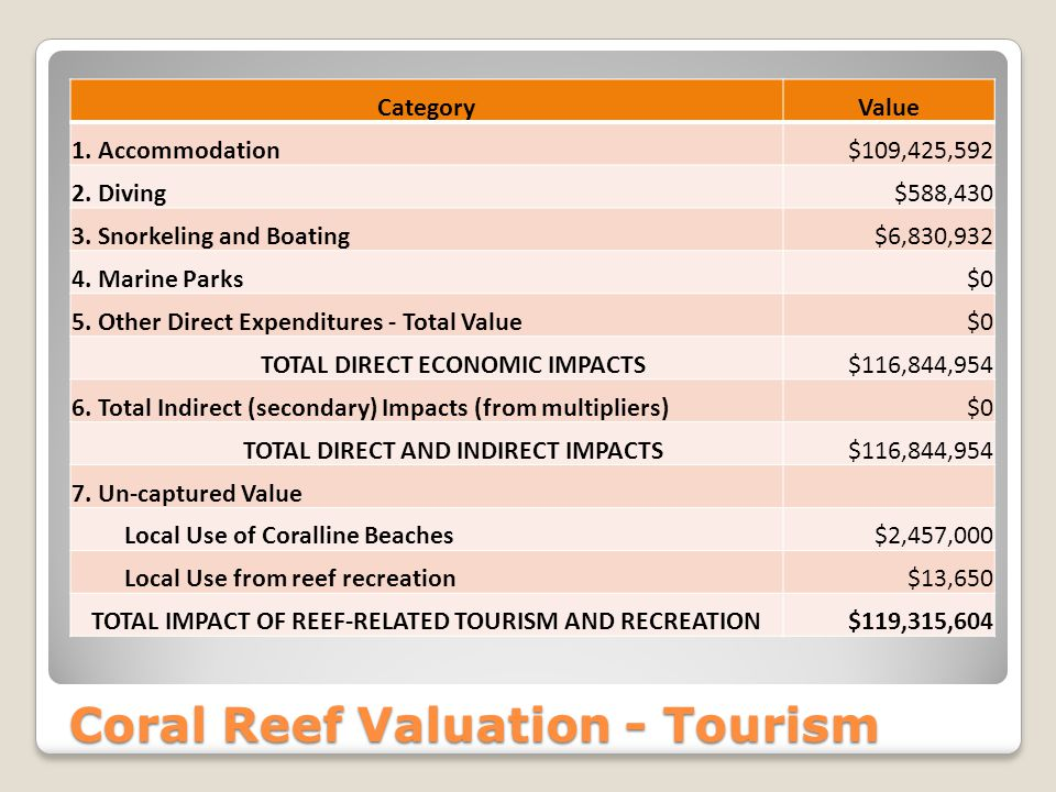 Coral Reef Valuation - Tourism CategoryValue 1. Accommodation$109,425,592 2. Diving$588,430 3. Snorkeling and Boating$6,830,932 4. Marine Parks$0 5. O