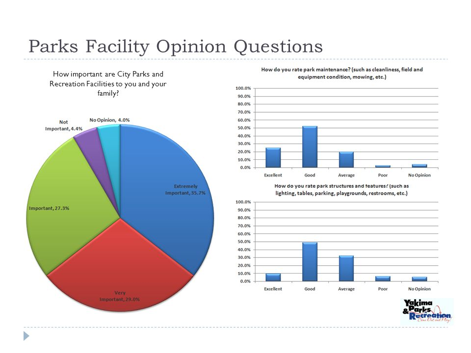 Parks Facility Opinion Questions How important are City Parks and Recreation Facilities to you and your family