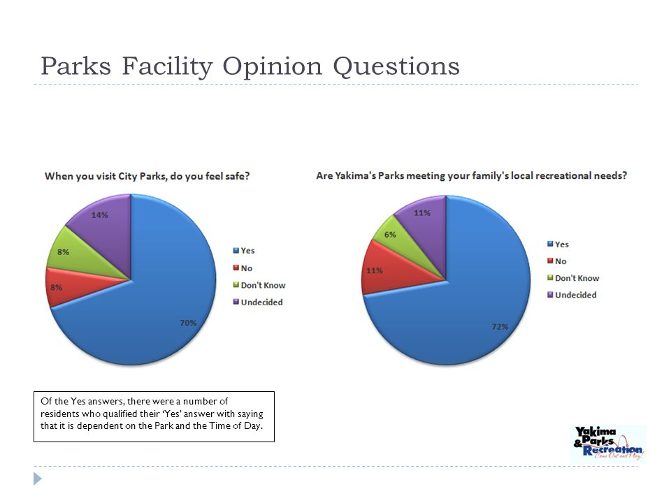 Parks Facility Opinion Questions Of the Yes answers, there were a number of residents who qualified their Yes answer with saying that it is dependent on the Park and the Time of Day.