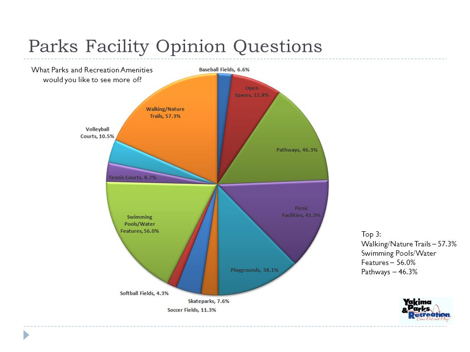 Parks Facility Opinion Questions What Parks and Recreation Amenities would you like to see more of.