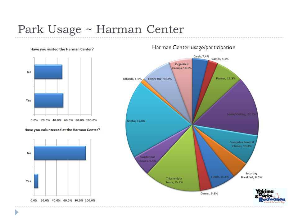 Park Usage ~ Harman Center Harman Center usage/participation