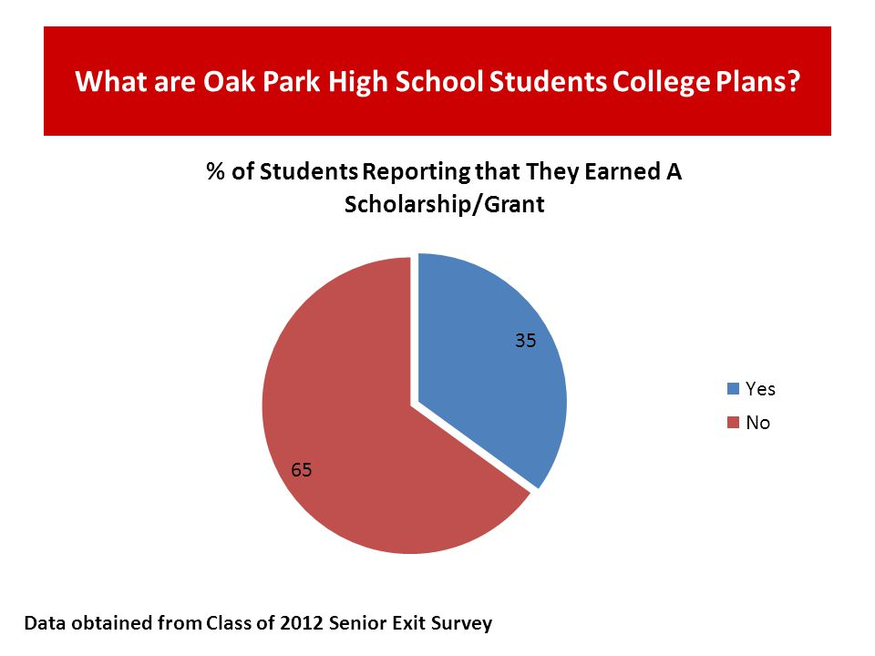 What are Oak Park High School Students College Plans? Data obtained from Class of 2012 Senior Exit Survey