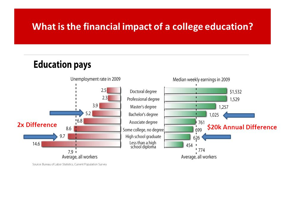 What is the financial impact of a college education? $20k Annual Difference 2x Difference