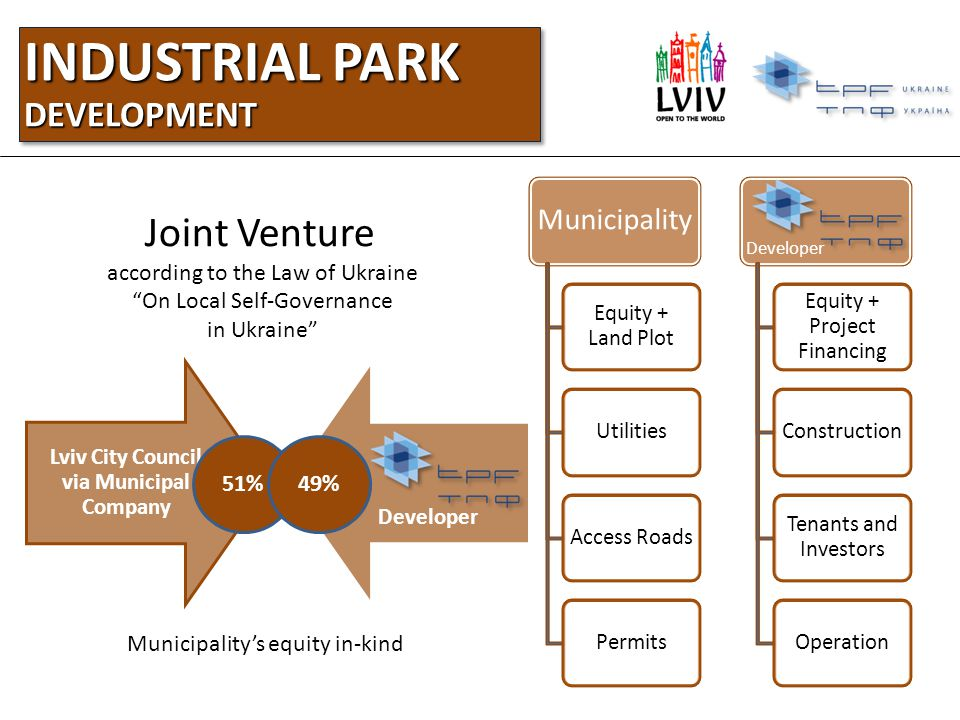 INDUSTRIAL PARK DEVELOPMENT Lviv City Council via Municipal Company Developer Joint Venture according to the Law of Ukraine On Local Self-Governance in Ukraine 51%49% Municipalitys equity in-kind