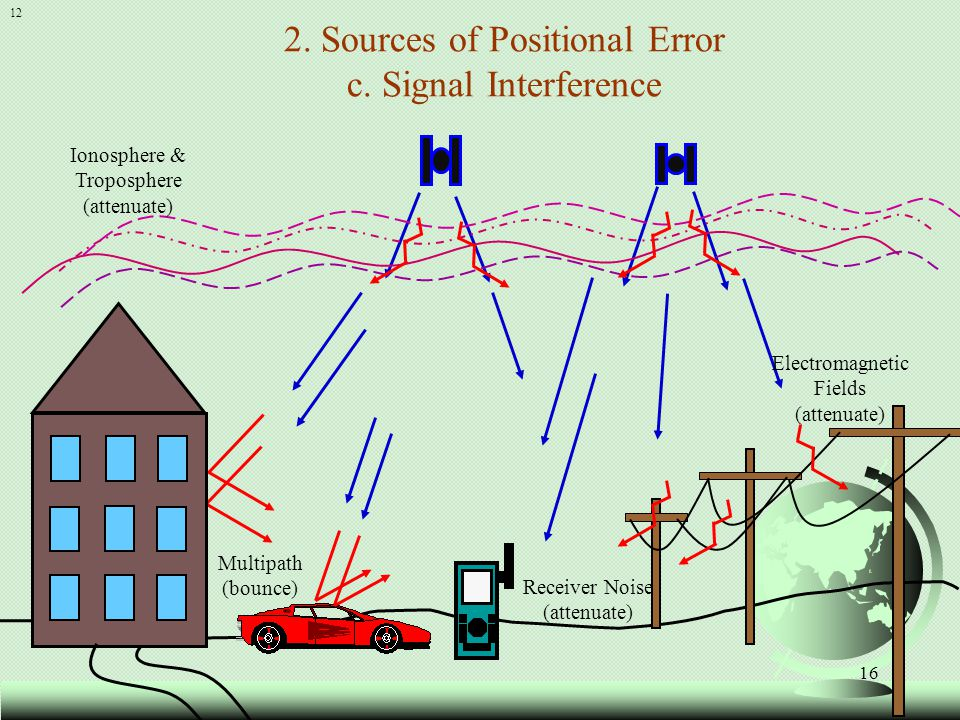 16 12 2. Sources of Positional Error c. Signal Interference Ionosphere & Troposphere (attenuate) Electromagnetic Fields (attenuate) Multipath (bounce)