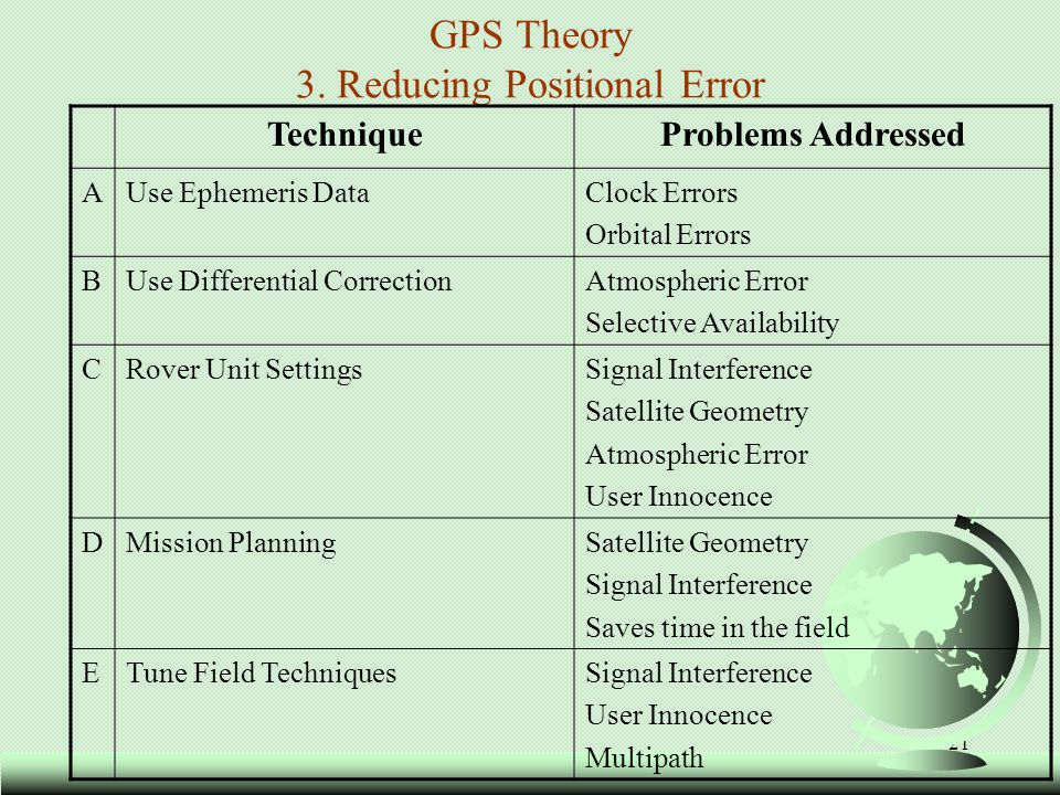 21 GPS Theory 3. Reducing Positional Error TechniqueProblems Addressed AUse Ephemeris DataClock Errors Orbital Errors BUse Differential CorrectionAtmo