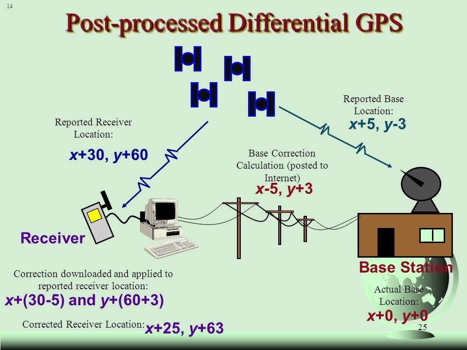 Base Station x+30, y+60 x+5, y-3 x+0, y+0 x+(30-5) and y+(60+3) x+25, y+63 Post-processed Differential GPS Receiver x-5, y+3 14 Base Correction Calcul