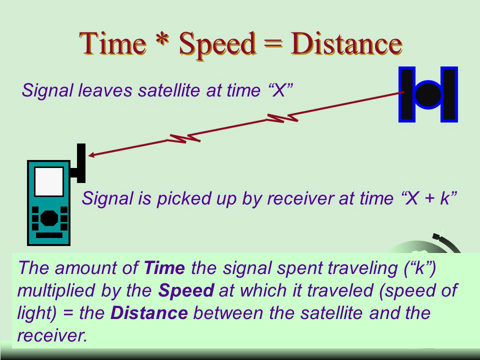 7 Time * Speed = Distance The amount of Time the signal spent traveling (k) multiplied by the Speed at which it traveled (speed of light) = the Distan