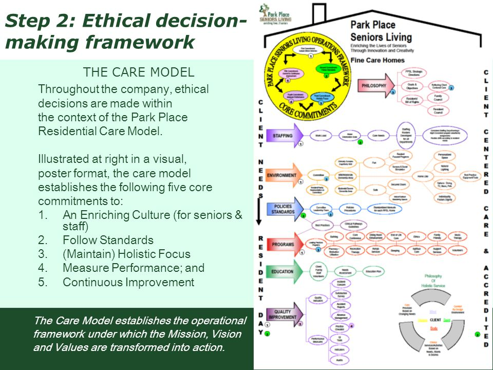 Throughout the company, ethical decisions are made within the context of the Park Place Residential Care Model. Illustrated at right in a visual, post