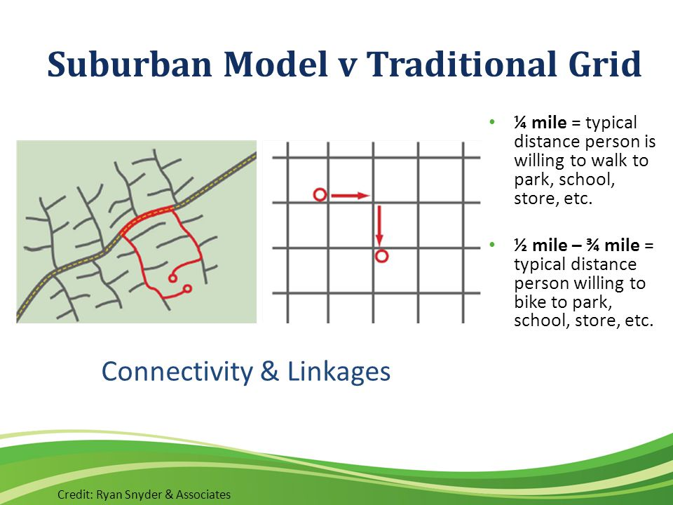 Suburban Model v Traditional Grid Credit: Ryan Snyder & Associates Connectivity & Linkages ¼ mile = typical distance person is willing to walk to park, school, store, etc.