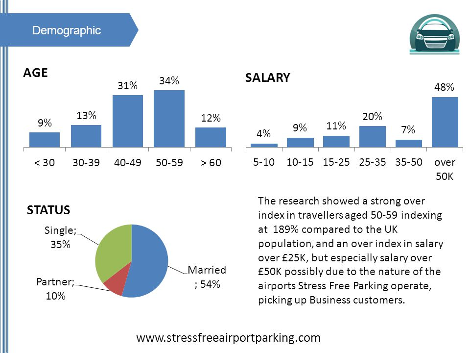 Demographic The research showed a strong over index in travellers aged indexing at 189% compared to the UK population, and an over index in salary over £25K, but especially salary over £50K possibly due to the nature of the airports Stress Free Parking operate, picking up Business customers.
