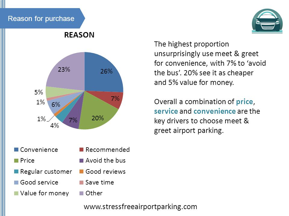 Reason for purchase The highest proportion unsurprisingly use meet & greet for convenience, with 7% to avoid the bus.