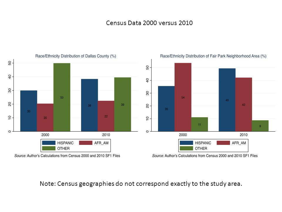 Census Data 2000 versus 2010 Note: Census geographies do not correspond exactly to the study area.