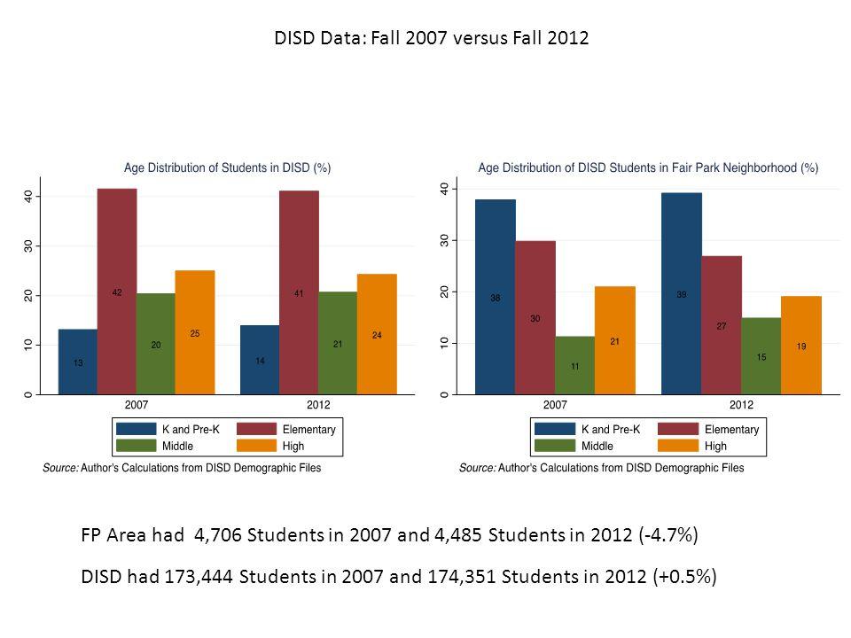 DISD Data: Fall 2007 versus Fall 2012 DISD had 173,444 Students in 2007 and 174,351 Students in 2012 (+0.5%) FP Area had 4,706 Students in 2007 and 4,485 Students in 2012 (-4.7%)