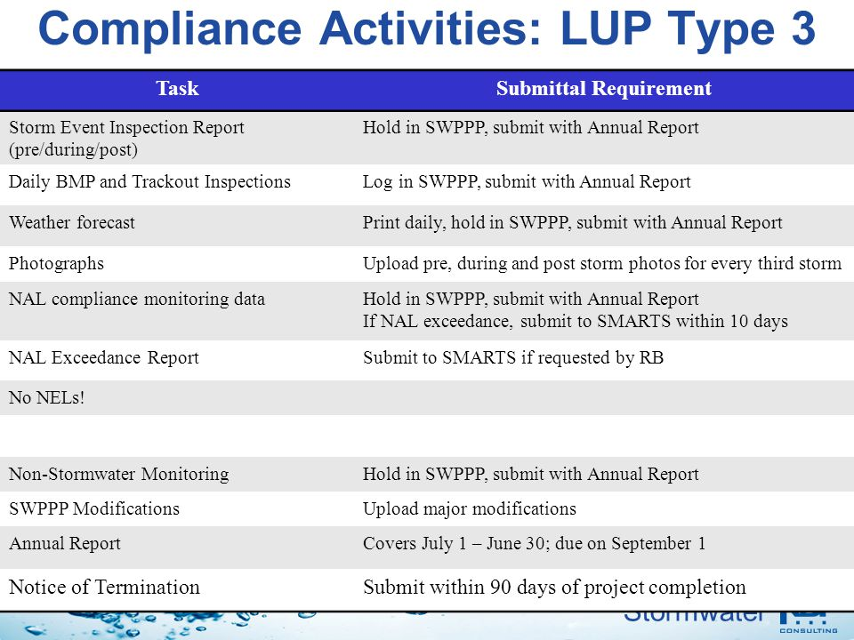 Stormwater Compliance Activities: LUP Type 3 TaskSubmittal Requirement Storm Event Inspection Report (pre/during/post) Hold in SWPPP, submit with Annu