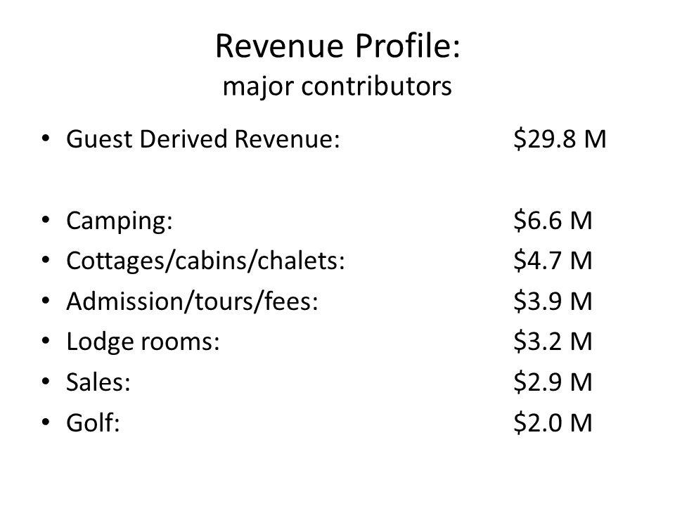 Revenue Profile: major contributors Guest Derived Revenue:$29.8 M Camping:$6.6 M Cottages/cabins/chalets:$4.7 M Admission/tours/fees:$3.9 M Lodge rooms:$3.2 M Sales:$2.9 M Golf:$2.0 M