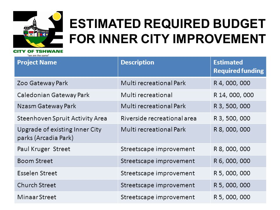 ESTIMATED REQUIRED BUDGET FOR INNER CITY IMPROVEMENT Project NameDescriptionEstimated Required funding Zoo Gateway ParkMulti recreational ParkR 4, 000