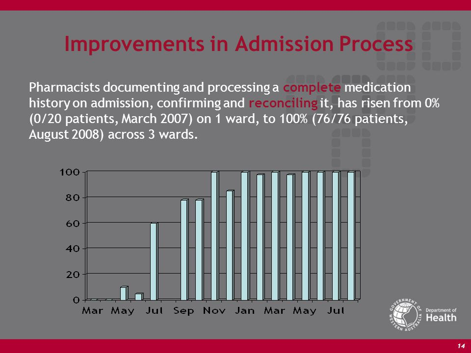 14 Improvements in Admission Process Pharmacists documenting and processing a complete medication history on admission, confirming and reconciling it, has risen from 0% (0/20 patients, March 2007) on 1 ward, to 100% (76/76 patients, August 2008) across 3 wards.