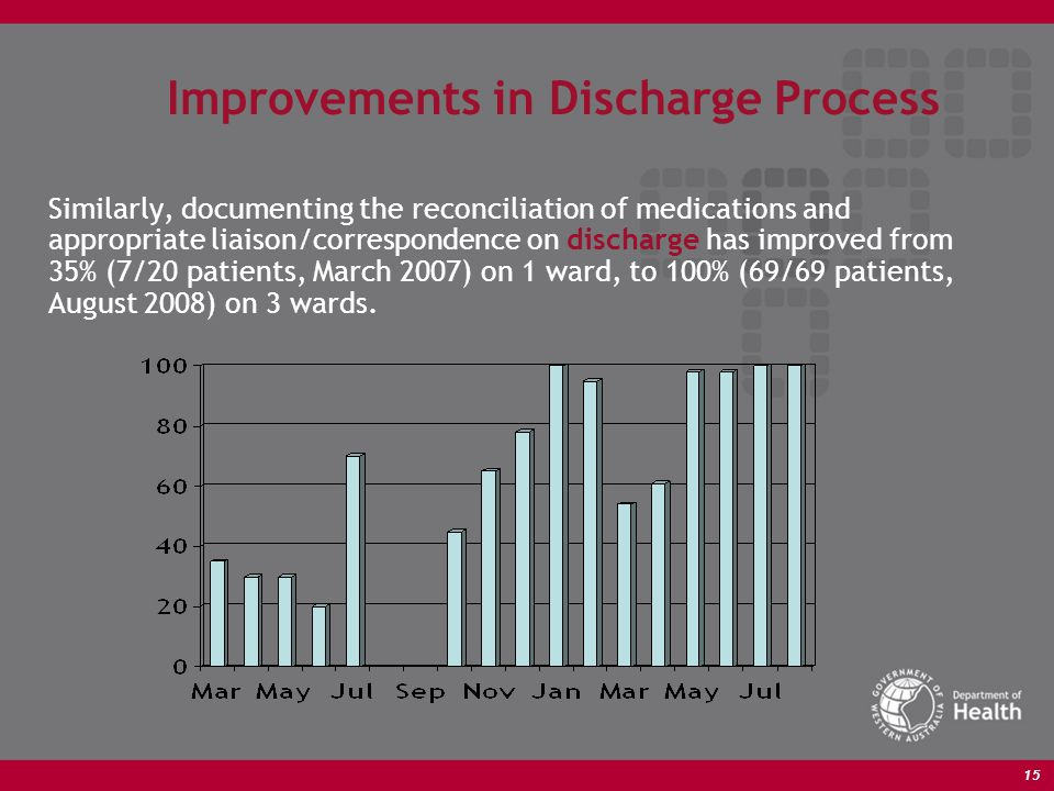 15 Improvements in Discharge Process Similarly, documenting the reconciliation of medications and appropriate liaison/correspondence on discharge has improved from 35% (7/20 patients, March 2007) on 1 ward, to 100% (69/69 patients, August 2008) on 3 wards.