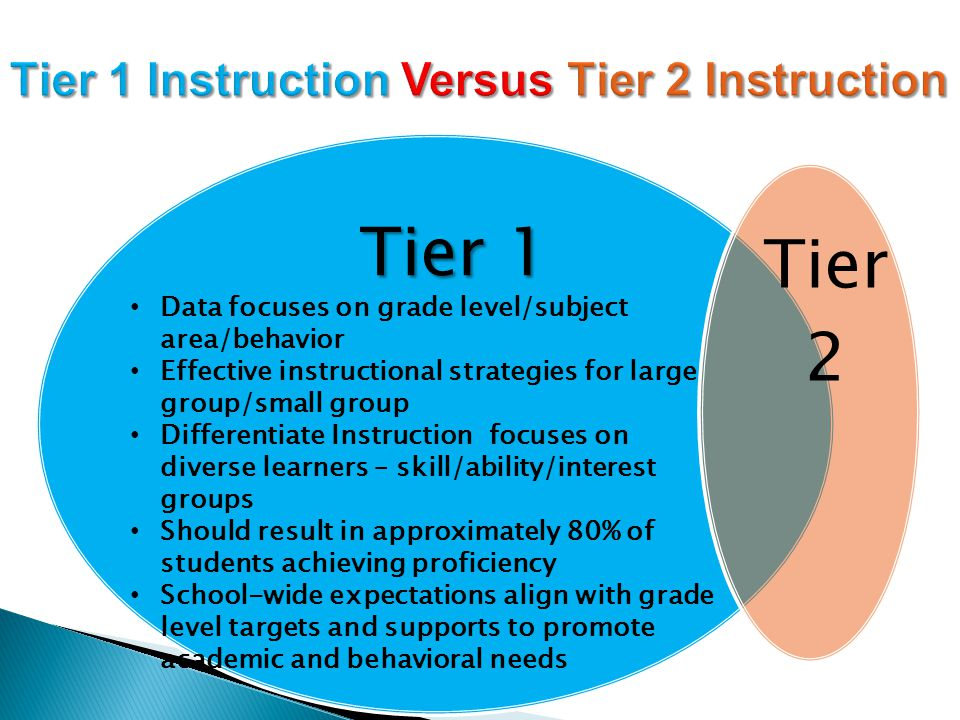 Tier 1 Tier 1 Tier 2 Data focuses on grade level/subject area/behavior Effective instructional strategies for large group/small group Differentiate Instruction focuses on diverse learners – skill/ability/interest groups Should result in approximately 80% of students achieving proficiency School-wide expectations align with grade level targets and supports to promote academic and behavioral needs