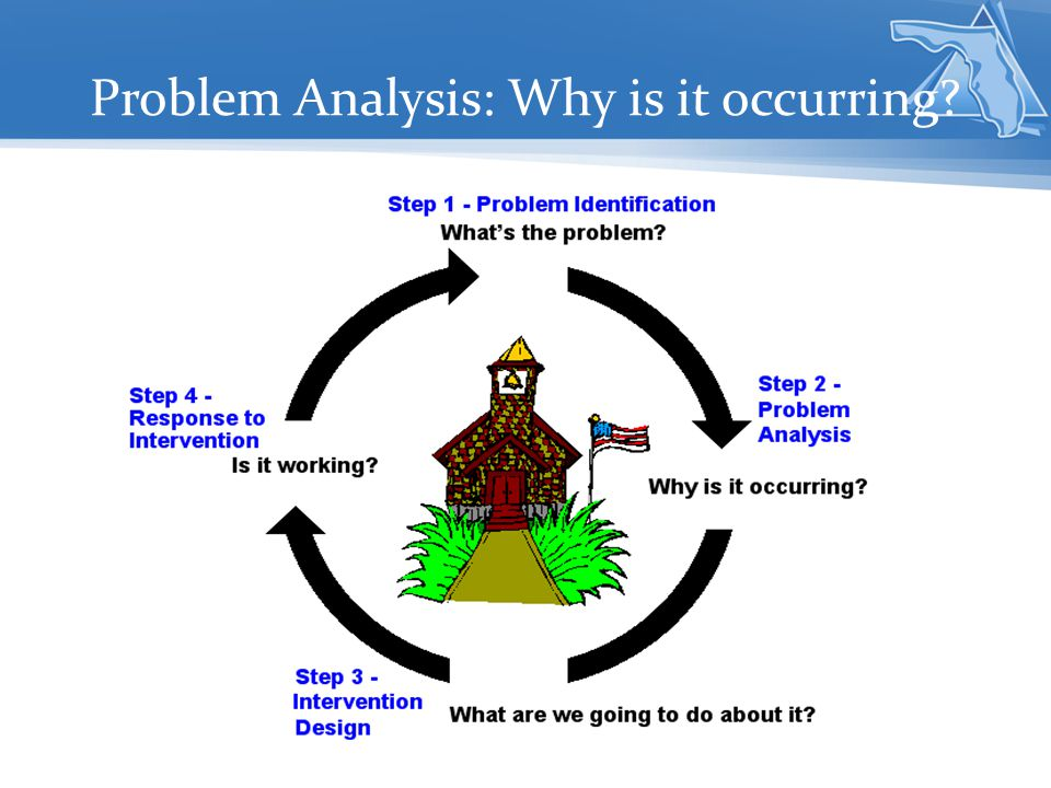 Problem Analysis: Why is it occurring