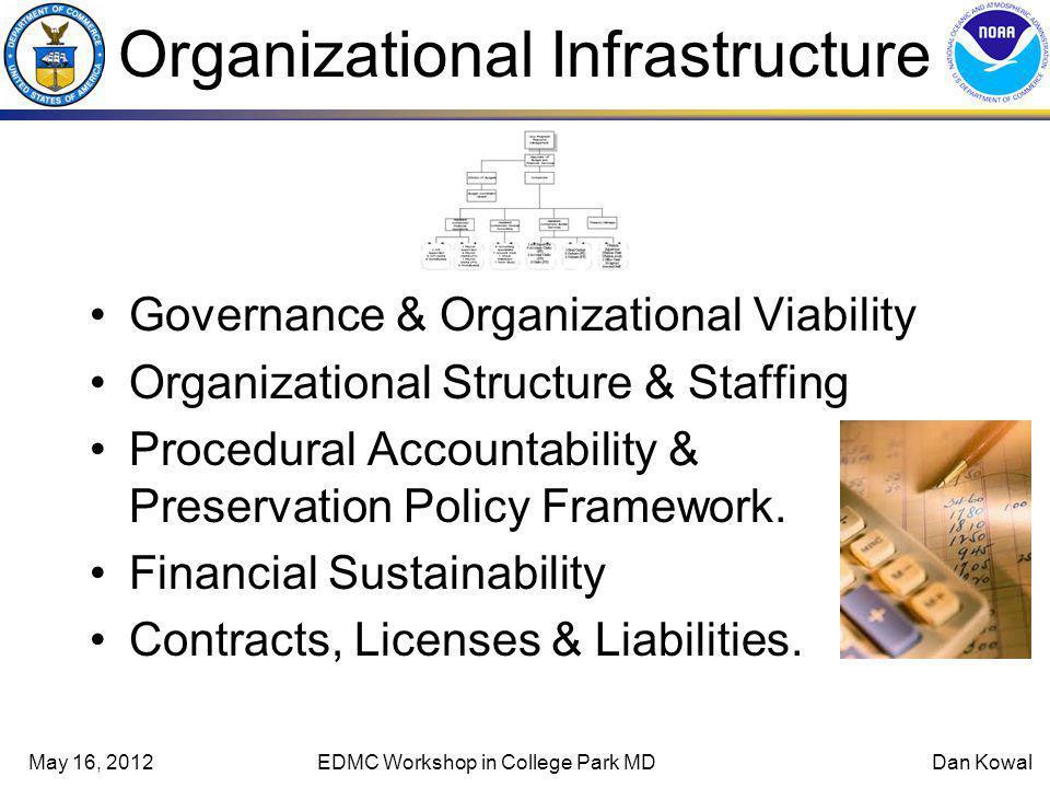 May 16, 2012EDMC Workshop in College Park MDDan Kowal TDR characteristics 108 audit metrics.