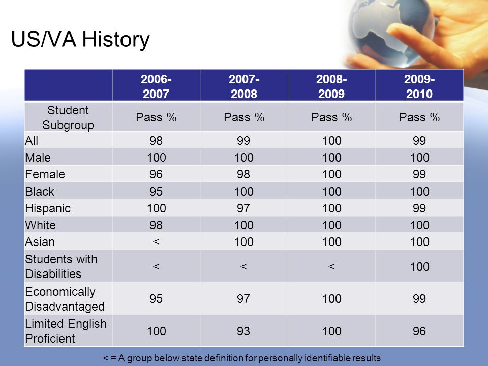 US/VA History 2006- 2007 2007- 2008 2008- 2009 2009- 2010 Student Subgroup Pass % All989910099 Male100 Female969810099 Black95100 Hispanic1009710099 White98100 Asian<100 Students with Disabilities <<<100 Economically Disadvantaged 959710099 Limited English Proficient 1009310096 < = A group below state definition for personally identifiable results