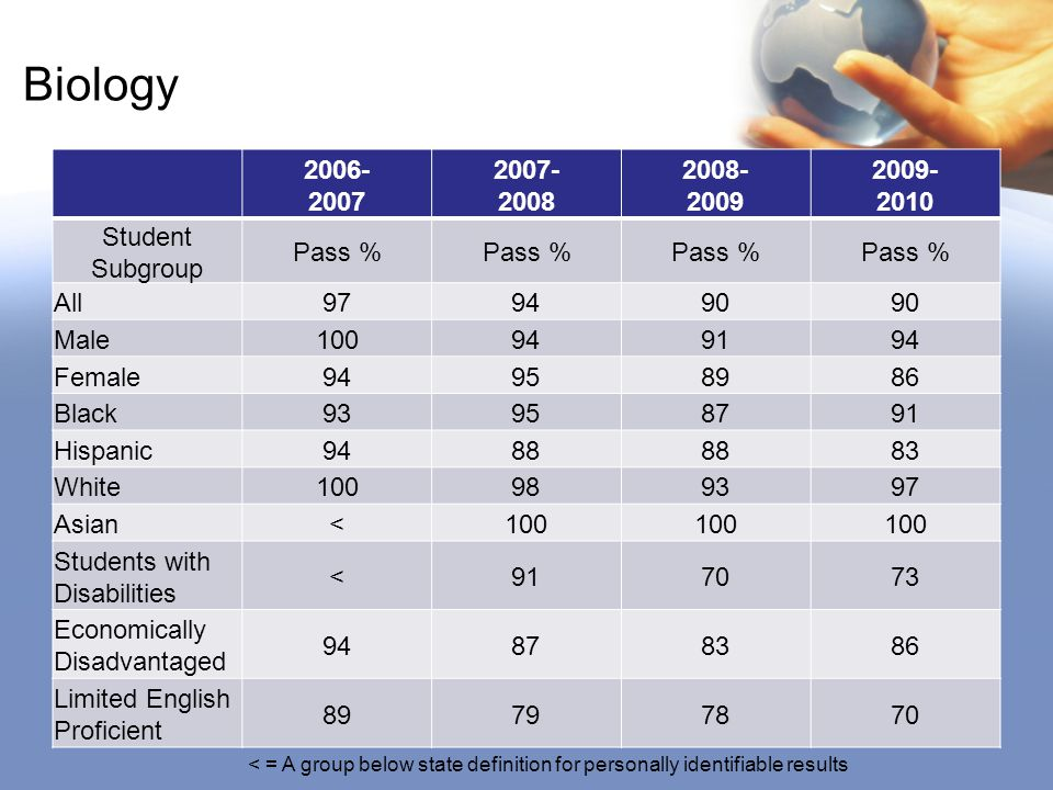 Biology 2006- 2007 2007- 2008 2008- 2009 2009- 2010 Student Subgroup Pass % All979490 Male100949194 Female94958986 Black93958791 Hispanic9488 83 White100989397 Asian<100 Students with Disabilities <917073 Economically Disadvantaged 94878386 Limited English Proficient 89797870 < = A group below state definition for personally identifiable results