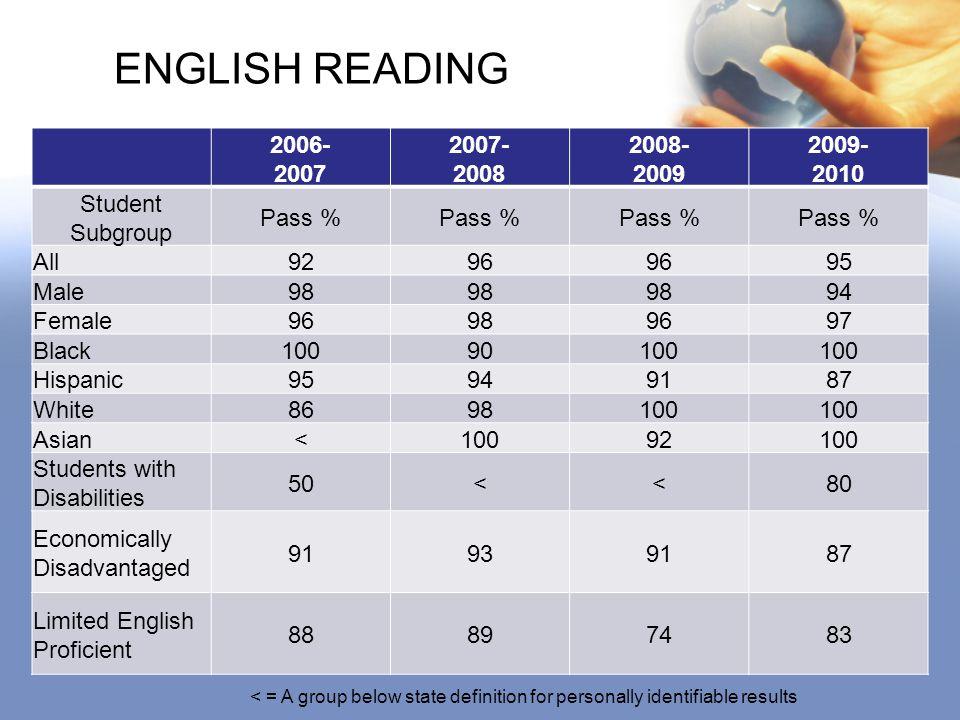 GRADUATION RATE 2008-20092009-2010 Student SubgroupGraduation % All67.08 (106/158)69.09 (114/165) Black71.42 (20/28)84.61 (22/26) White70.42 (50/71)68.11 (47/69) Hispanic58.82 (30/51)54.71 (29/53) Economically Disadvantaged 59.45 (22/37)68.62 (35/51) Limited English Proficient 51.51 (17/33)63.63 (21/33) Students with Disabilities 26.47 (9/34)17.39 (4/23)