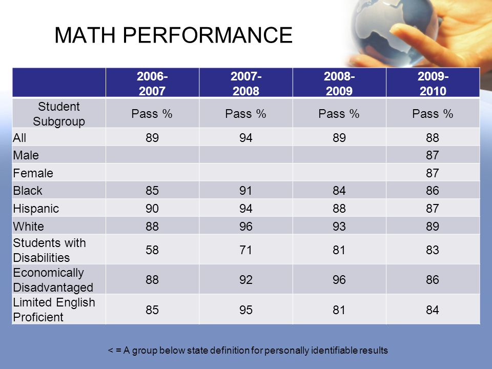 MATH PERFORMANCE 2006- 2007 2007- 2008 2008- 2009 2009- 2010 Student Subgroup Pass % All89948988 Male87 Female87 Black85918486 Hispanic90948887 White88969389 Students with Disabilities 58718183 Economically Disadvantaged 88929686 Limited English Proficient 85958184 < = A group below state definition for personally identifiable results