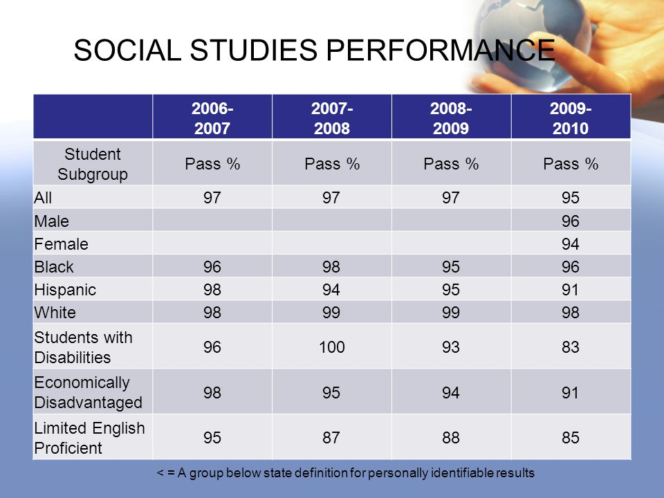 SOCIAL STUDIES PERFORMANCE 2006- 2007 2007- 2008 2008- 2009 2009- 2010 Student Subgroup Pass % All97 95 Male96 Female94 Black96989596 Hispanic98949591 White9899 98 Students with Disabilities 961009383 Economically Disadvantaged 98959491 Limited English Proficient 95878885 < = A group below state definition for personally identifiable results