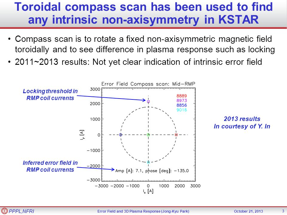 Error Field and 3D Plasma Response (Jong-Kyu Park)October 21, 2013 PPPL,NFRI Toroidal compass scan has been used to find any intrinsic non-axisymmetry in KSTAR 3 Compass scan is to rotate a fixed non-axisymmetric magnetic field toroidally and to see difference in plasma response such as locking 2011~2013 results: Not yet clear indication of intrinsic error field Locking threshold in RMP coil currents Inferred error field in RMP coil currents 2013 results In courtesy of Y.