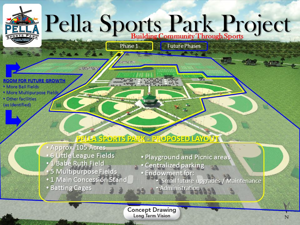 Pella Sports Park Project Building Community Through Sports Phase 1 Future Phases ROOM FOR FUTURE GROWTH More Ball Fields More Ball Fields More Multipurpose Fields More Multipurpose Fields Other facilities Other facilities (as identified) PELLA SPORTS PARK - PROPOSED LAYOUT Approx.