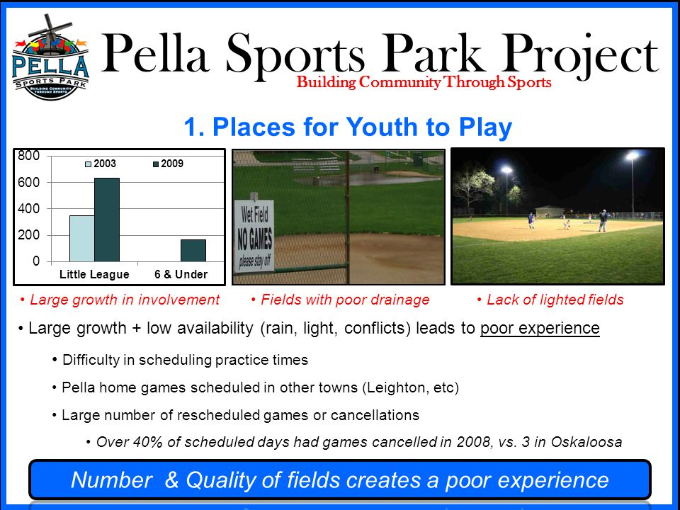 Pella Sports Park Project Building Community Through Sports Lack of centralization Lack of common features PELLA Lack of centralization makes existing sub-par facilities less likely to be addressed Bathroom facilities Playground facilities Concession stands Bleachers Shelters Batting cages Parking Safety 1.