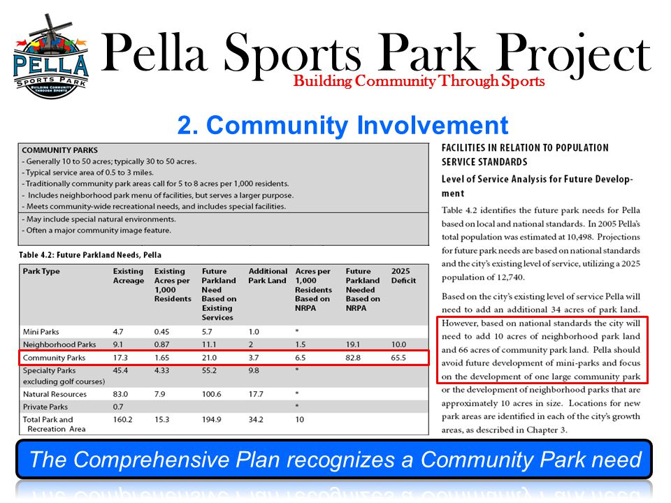 Pella Sports Park Project Building Community Through Sports Pella Sports Park Cost, Funding & Timing