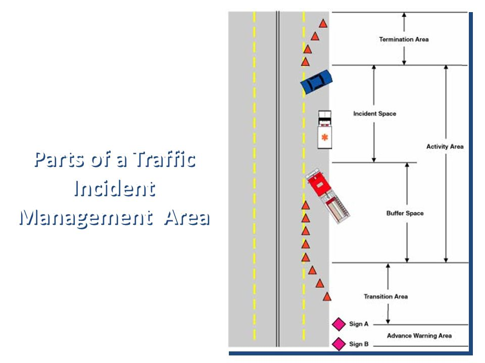 Parts of a Traffic Incident Management Area Parts of a Traffic Incident Management Area