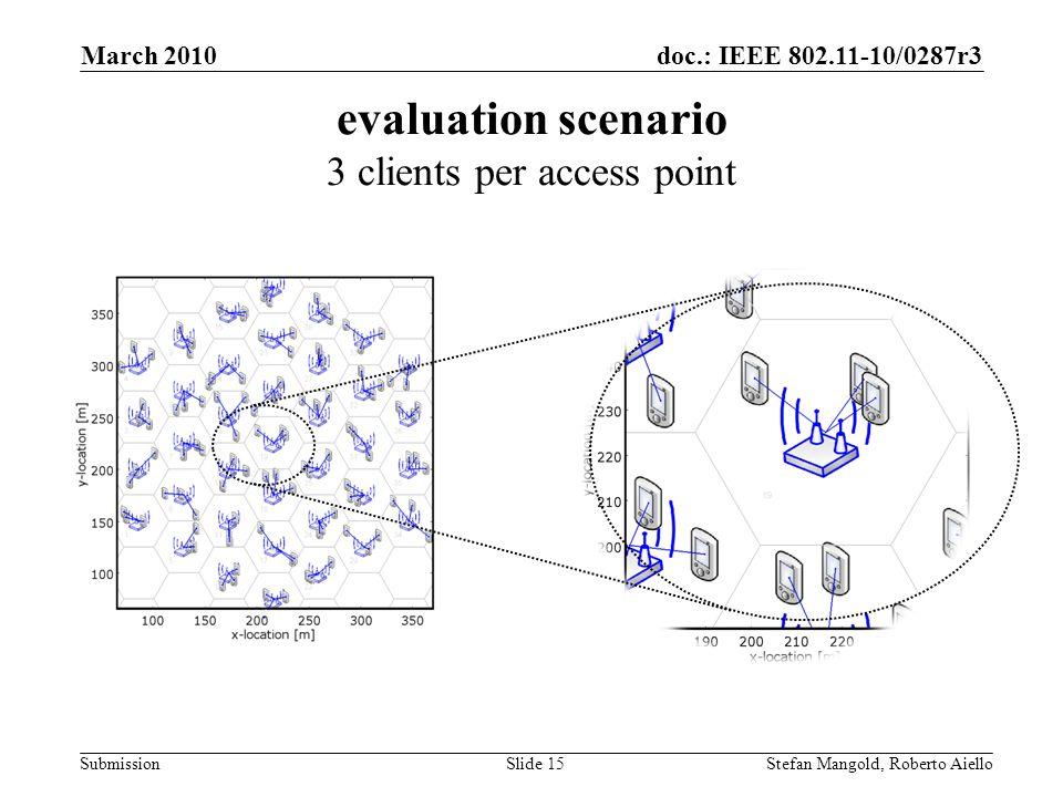 doc.: IEEE 802.11-10/0287r3 Submission evaluation scenario 3 clients per access point March 2010 Stefan Mangold, Roberto AielloSlide 15