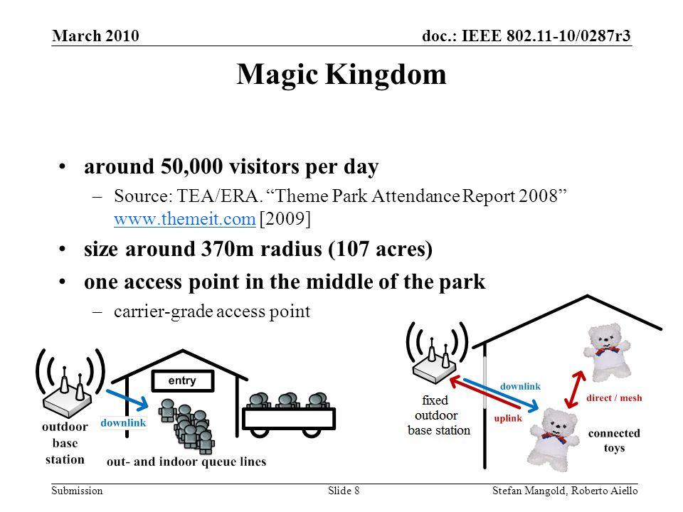 doc.: IEEE 802.11-10/0287r3 Submission Magic Kingdom around 50,000 visitors per day –Source: TEA/ERA. Theme Park Attendance Report 2008 www.themeit.co