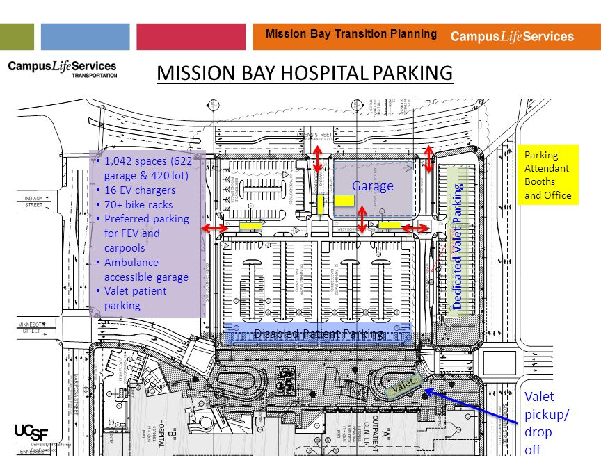Mission Bay Transition Planning MISSION BAY HOSPITAL PARKING 1,042 spaces (622 garage & 420 lot) 16 EV chargers 70+ bike racks Preferred parking for FEV and carpools Ambulance accessible garage Valet patient parking Dedicated Valet Parking Valet pickup/ drop off Valet Disabled Patient Parking Parking Attendant Booths and Office Garage