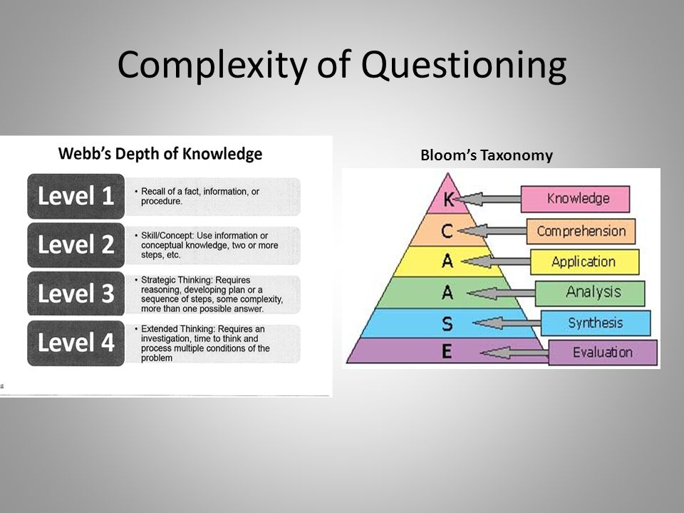 Complexity of Questioning Blooms Taxonomy