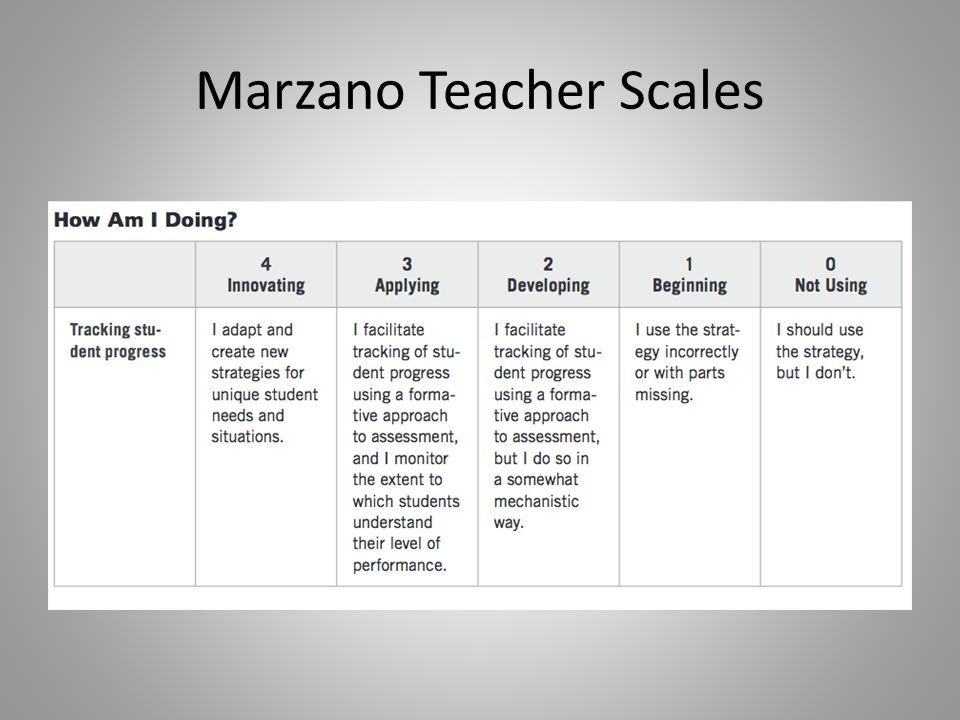 Marzano Teacher Scales