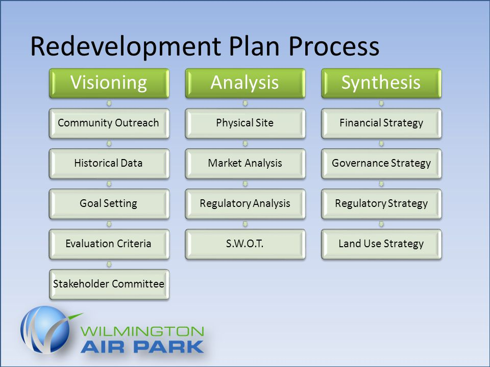 Redevelopment Plan Process Visioning Community OutreachHistorical DataGoal SettingEvaluation CriteriaStakeholder Committee Analysis Physical SiteMarket AnalysisRegulatory AnalysisS.W.O.T.