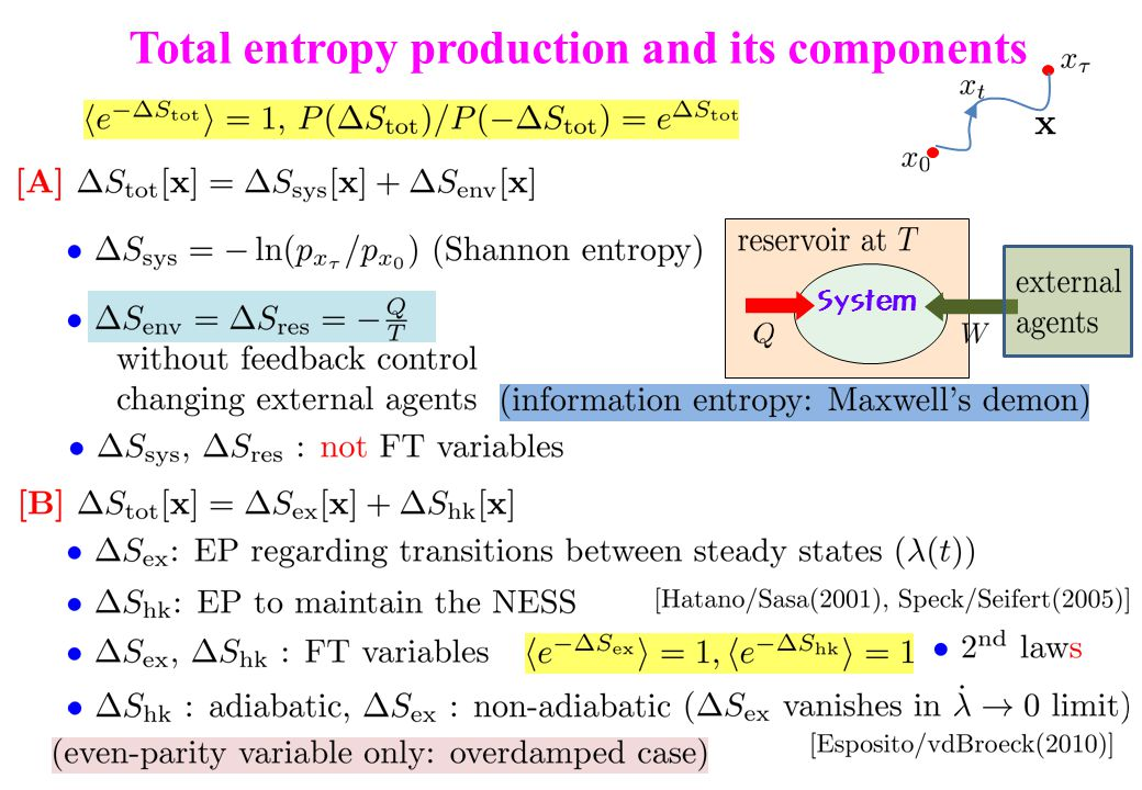 Total entropy production and its components System