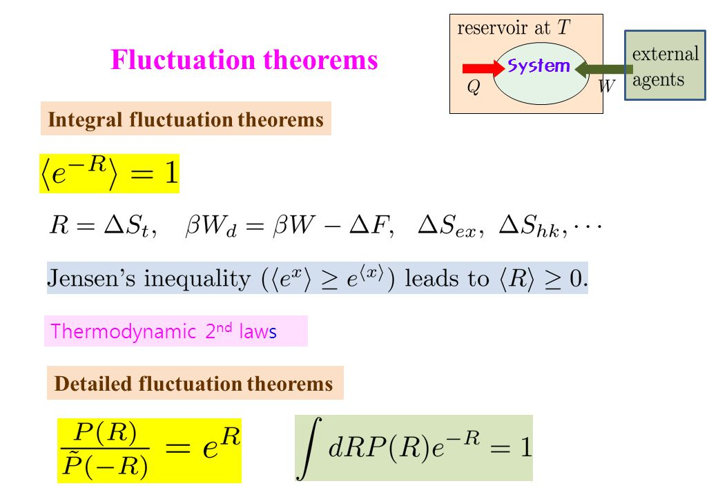Fluctuation theorems Integral fluctuation theorems Detailed fluctuation theorems Thermodynamic 2 nd laws System