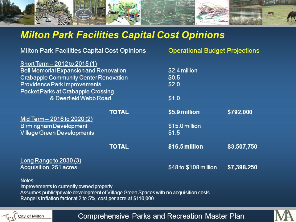 Comprehensive Parks and Recreation Master Plan Milton Park Facilities Capital Cost Opinions Milton Park Facilities Capital Cost OpinionsOperational Budget Projections Short Term – 2012 to 2015 (1) Bell Memorial Expansion and Renovation$2.4 million Crabapple Community Center Renovation$0.5 Providence Park Improvements$2.0 Pocket Parks at Crabapple Crossing & Deerfield Webb Road$1.0 TOTAL$5.9 million$792,000 Mid Term – 2016 to 2020 (2) Birmingham Development$15.0 million Village Green Developments$1.5 TOTAL$16.5 million$3,507,750 Long Range to 2030 (3) Acquisition, 251 acres$48 to $108 million$7,398,250 Notes: Improvements to currently owned property Assumes public/private development of Village Green Spaces with no acquisition costs Range is inflation factor at 2 to 5%, cost per acre at $110,000