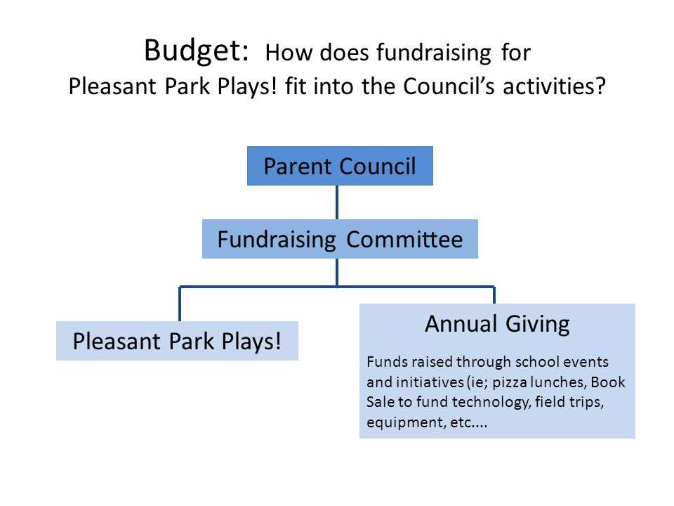 Budget: How does fundraising for Pleasant Park Plays.