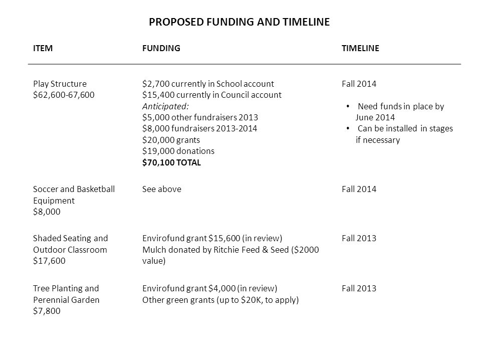 PROPOSED FUNDING AND TIMELINE ITEMFUNDINGTIMELINE Play Structure $62,600-67,600 $2,700 currently in School account $15,400 currently in Council account Anticipated: $5,000 other fundraisers 2013 $8,000 fundraisers 2013-2014 $20,000 grants $19,000 donations $70,100 TOTAL Fall 2014 Need funds in place by June 2014 Can be installed in stages if necessary Soccer and Basketball Equipment $8,000 See aboveFall 2014 Shaded Seating and Outdoor Classroom $17,600 Envirofund grant $15,600 (in review) Mulch donated by Ritchie Feed & Seed ($2000 value) Fall 2013 Tree Planting and Perennial Garden $7,800 Envirofund grant $4,000 (in review) Other green grants (up to $20K, to apply) Fall 2013