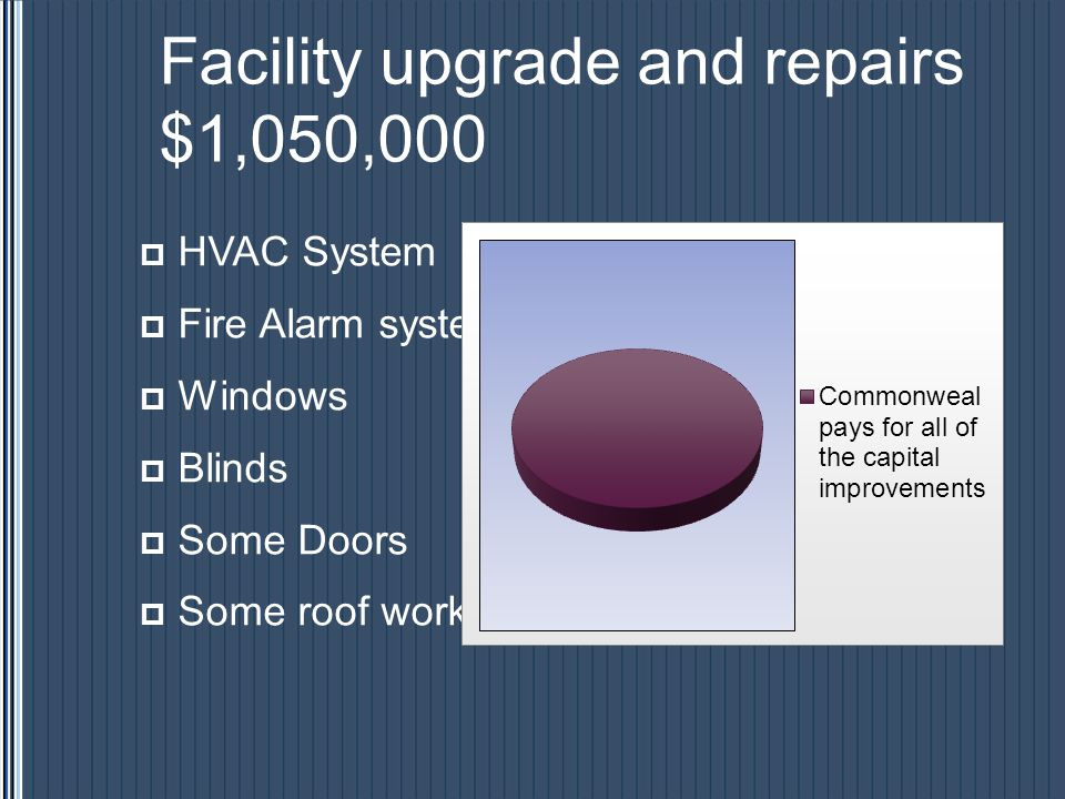 Facility upgrade and repairs $1,050,000 HVAC System Fire Alarm system Windows Blinds Some Doors Some roof work