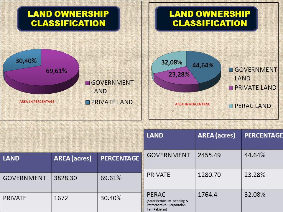 LANDAREA (acres)PERCENTAGE GOVERNMENT3828.3069.61% PRIVATE167230.40% LANDAREA (acres)PERCENTAGE GOVERNMENT2455.4944.64% PRIVATE1280.7023.28% PERAC (St